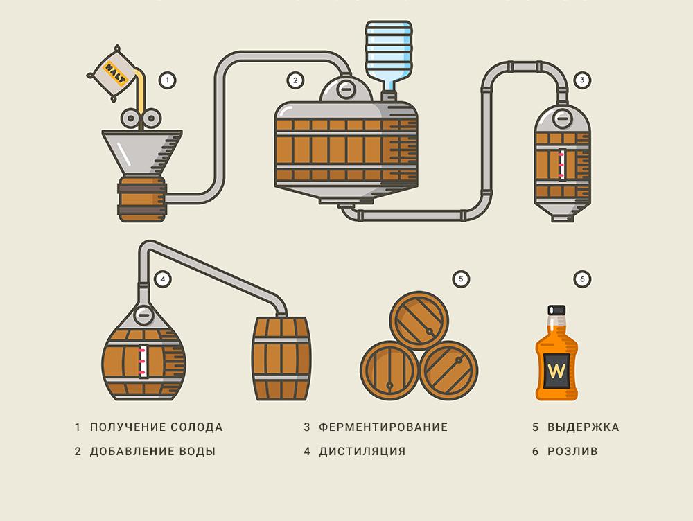 Схема производства виски